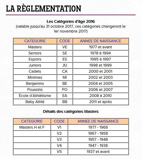 les-categories-dages-2016-2017