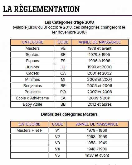 Les catégories d'age 2018
