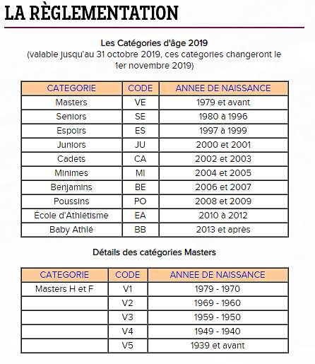 CATEGORIES D'AGES 2019
