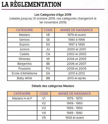 CATEGORIES D'AGES 2019